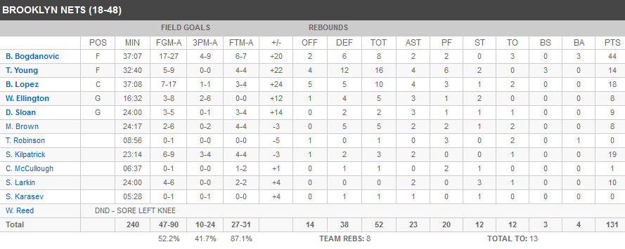 Stats Nets Sixers