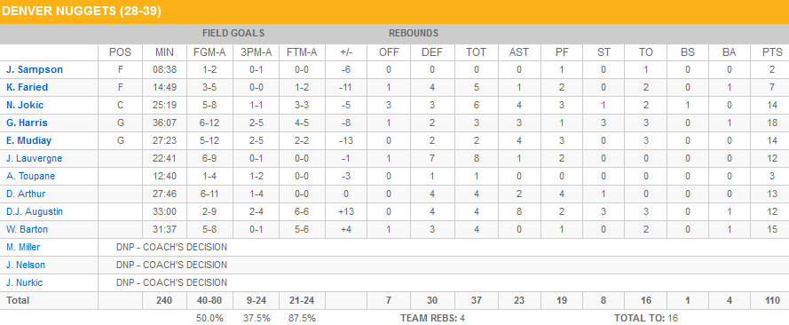 Stats Nuggets