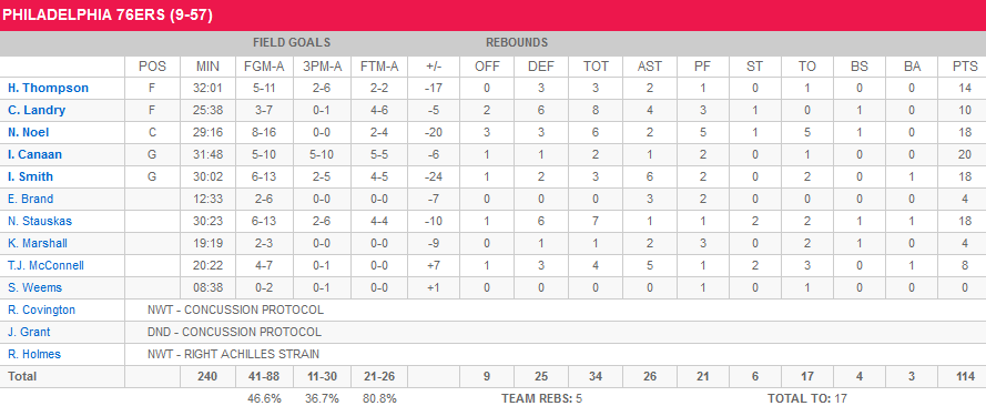 Stats Sixers Nets