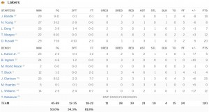 boxscore-lakers