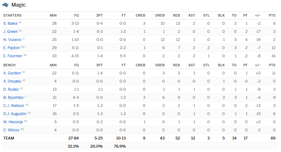 Stats Magic-Pacers