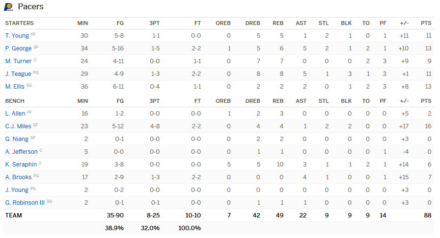 Stats Pacers-Magic
