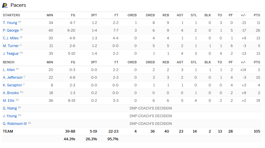 Stats Pacers Sixers