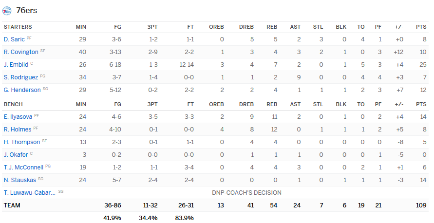 stats-sixers-pacers