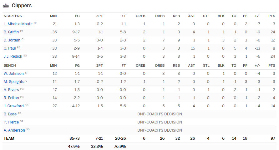 Stats Clippers Pistons