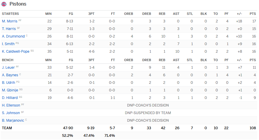 Stats Pistons Clippers