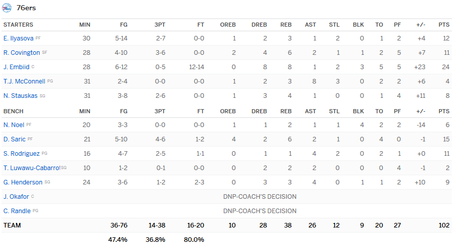 Stats Sixers Hornets