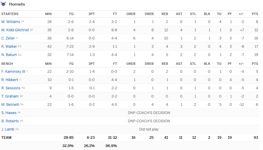 Stats Hornets Sixers