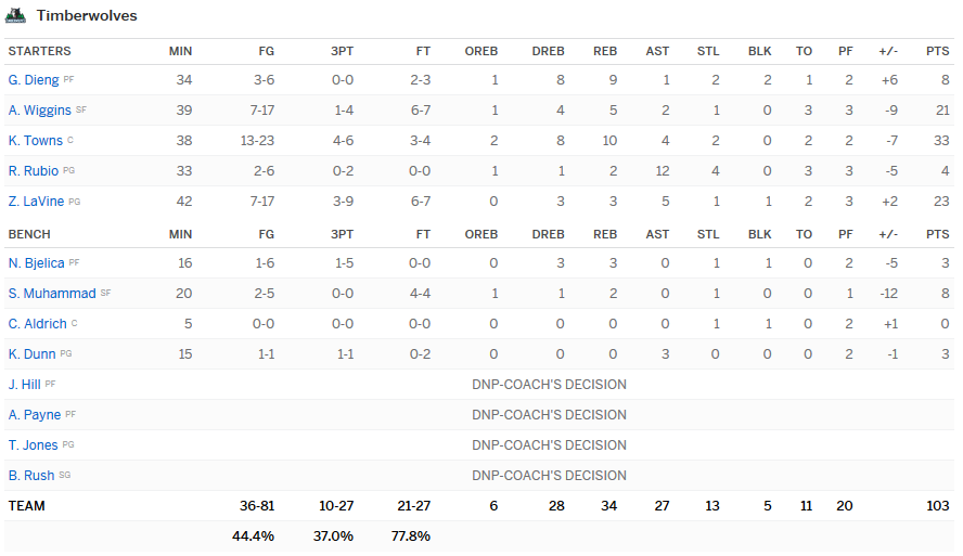 Stats Wolves Pacers