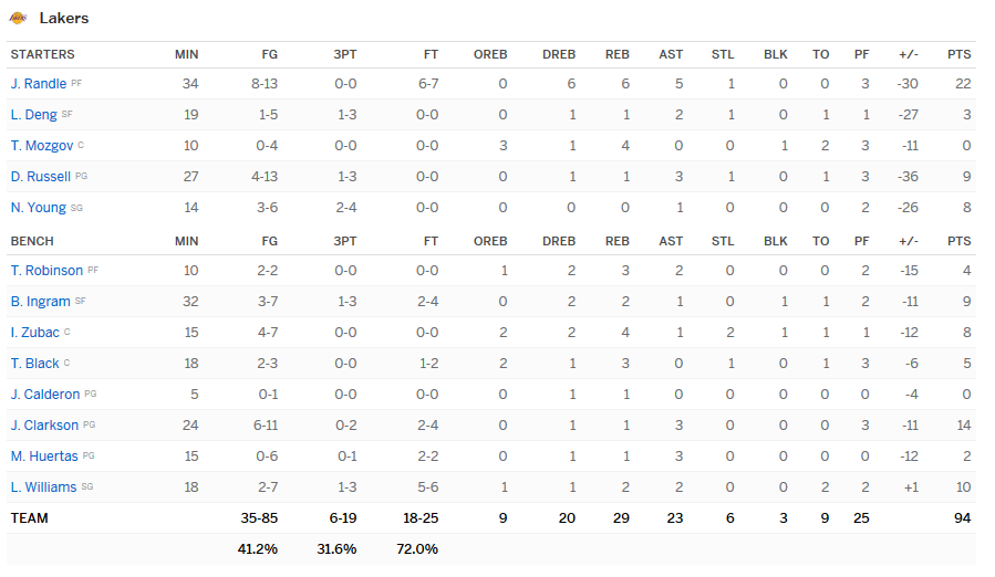 Stats Lakers Spurs