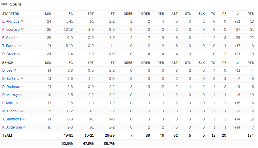 Stats Spurs Lakers