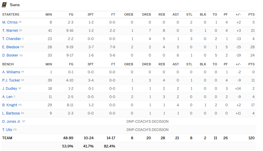stats nuggets suns