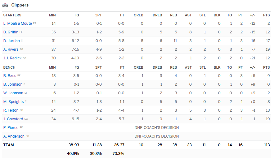 stats clippers warriors