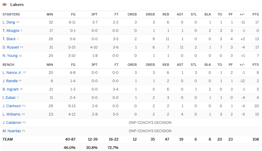 stats lakers wizards