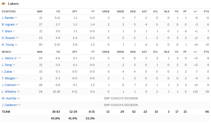stats lakers
