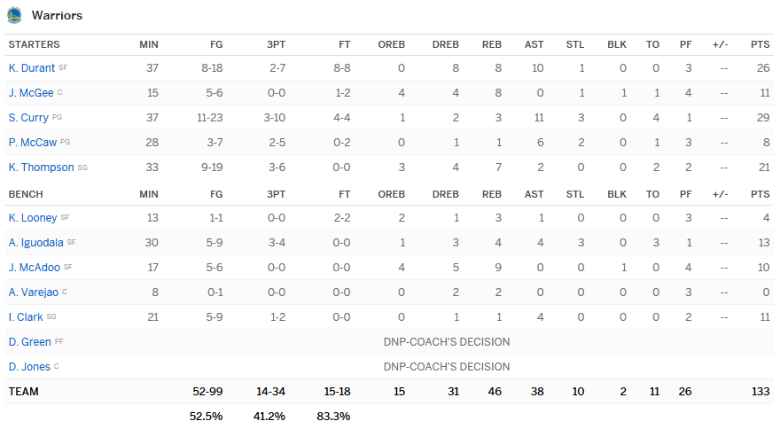 stats warriors clippers