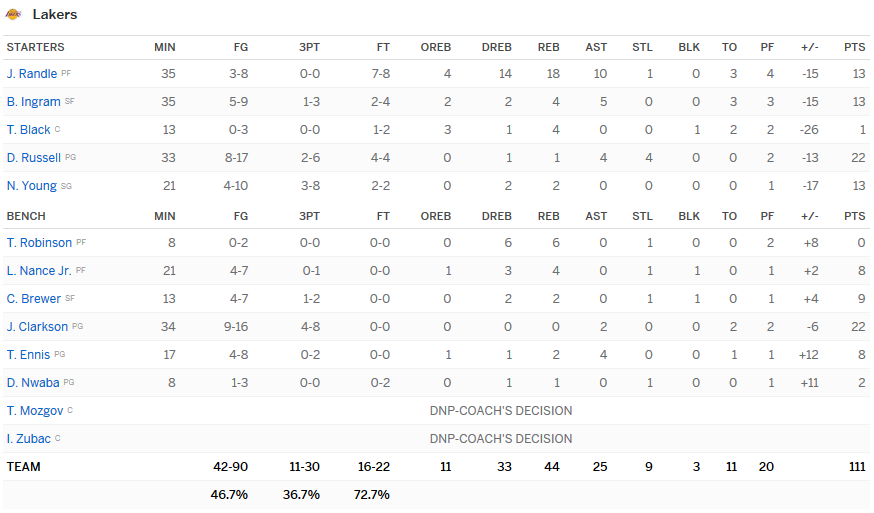 stats lakers mavs