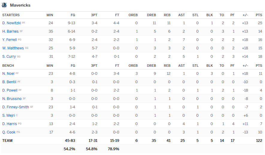 stats mavs lakers
