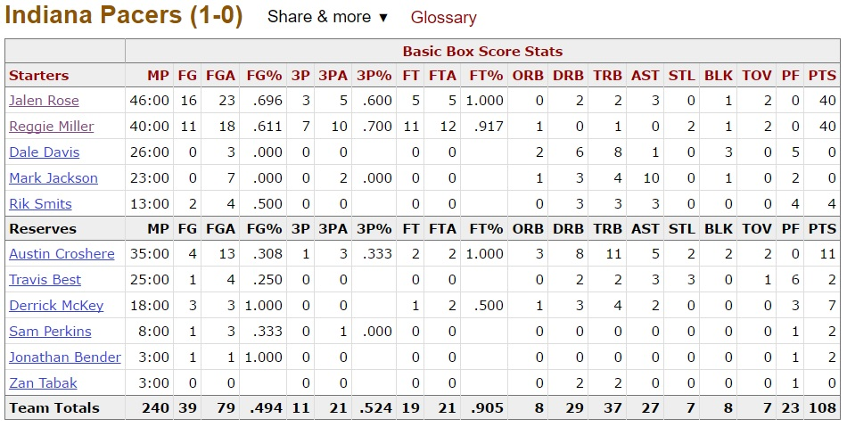 boxscore pacers 2000