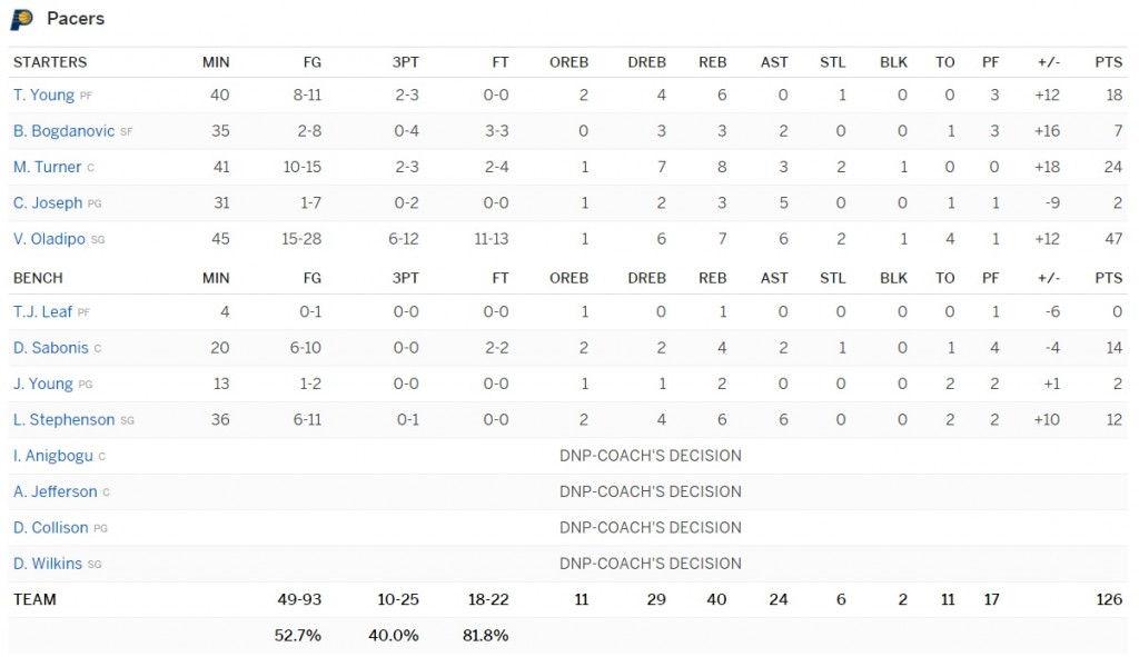 box score pacers