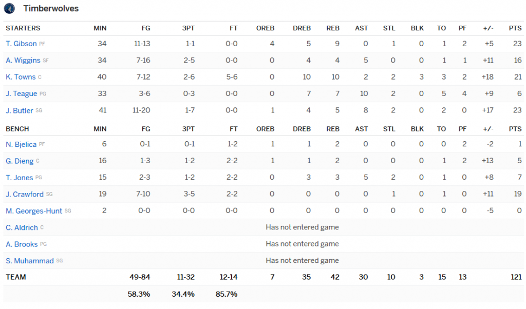stats Wolves