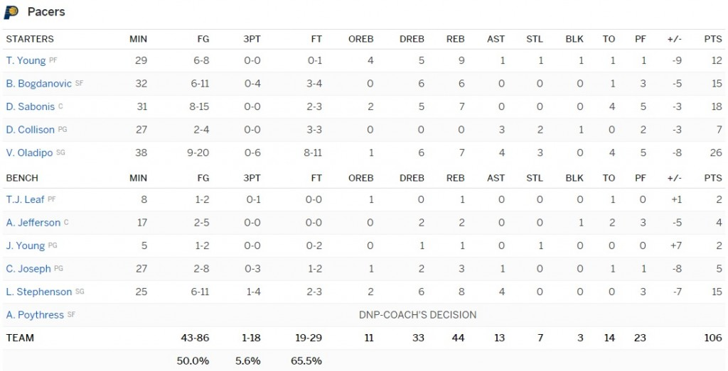 boxscore Pacers