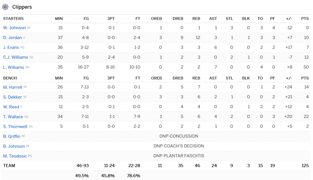 stats clippers