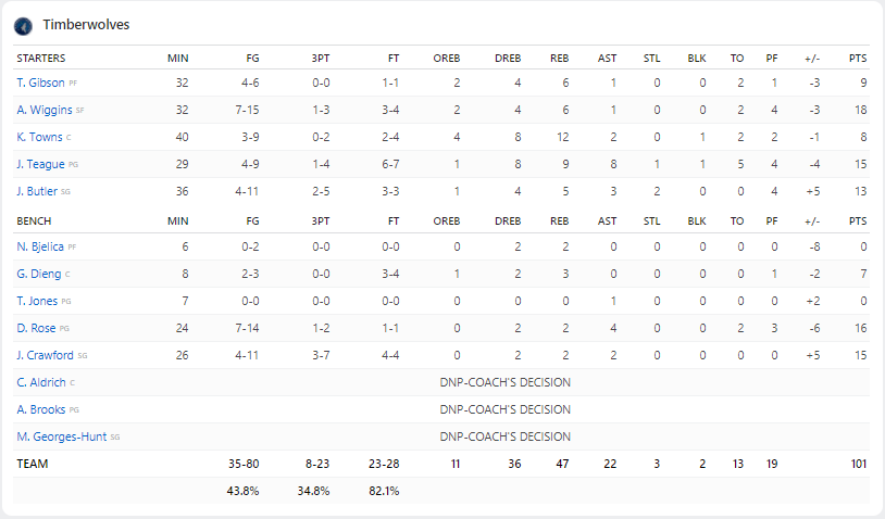 Box Score Rockets-Wolves Game 1 2018