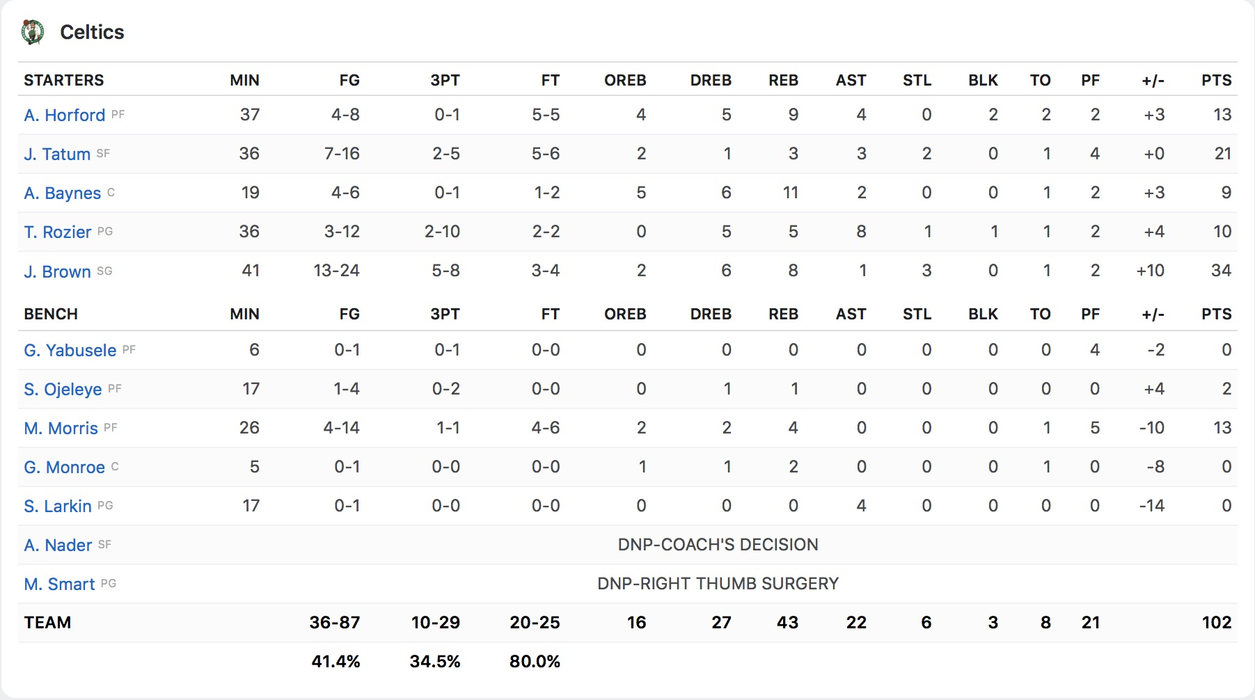 Box Score Boston Celtics
