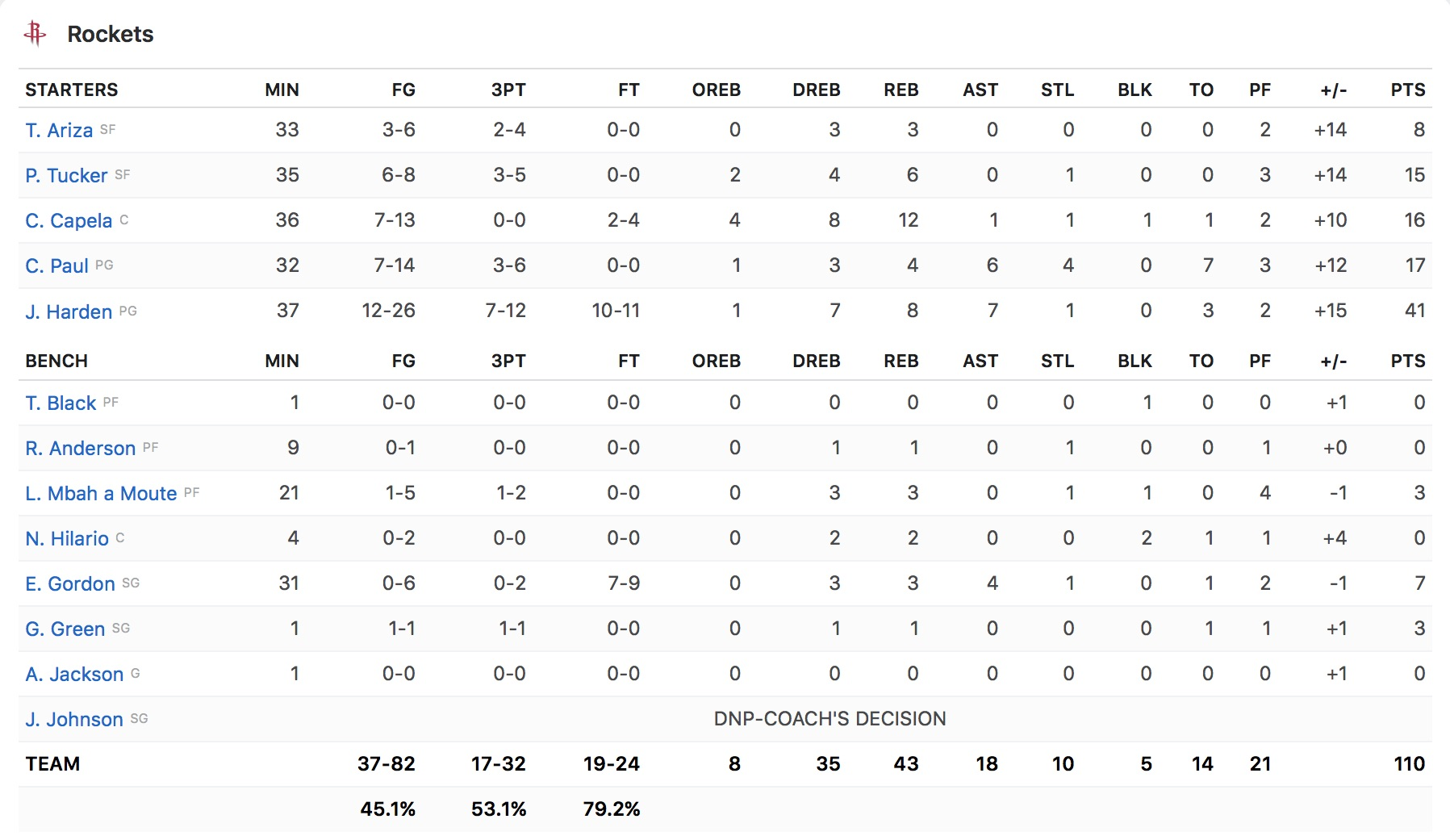 Box Score Houston Rockets