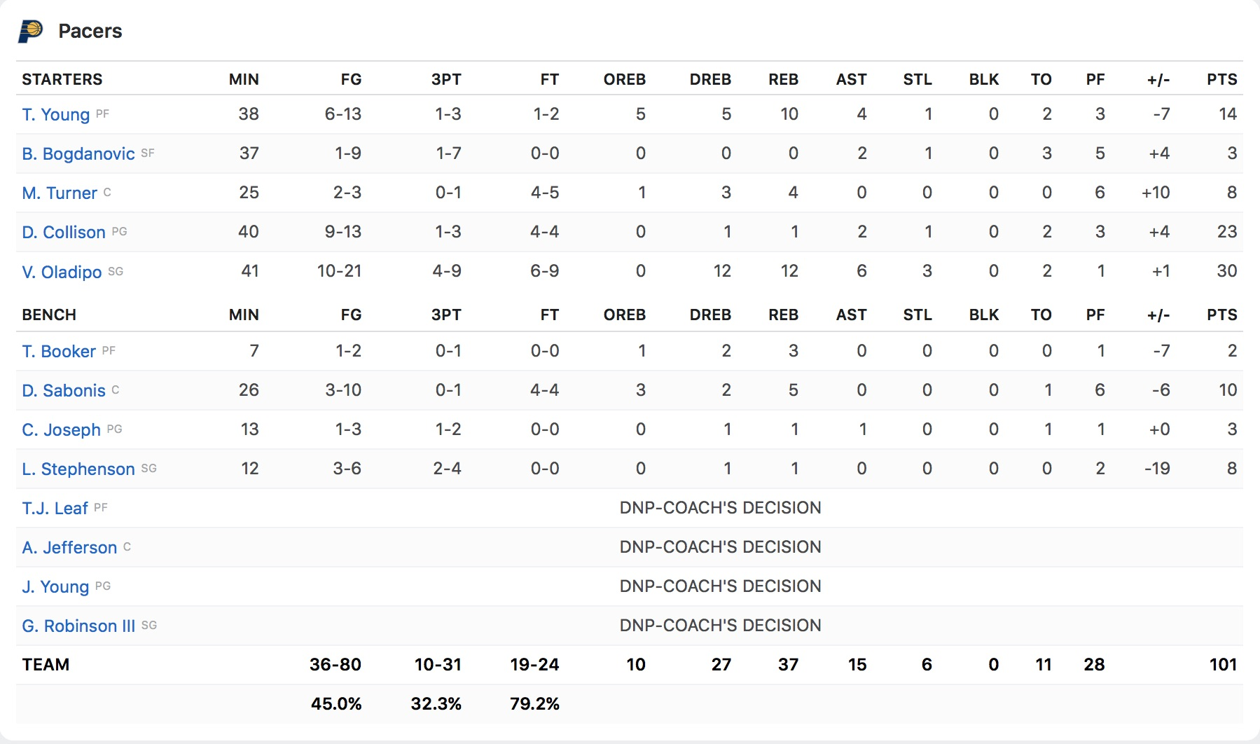 Box Score Indiana Pacers