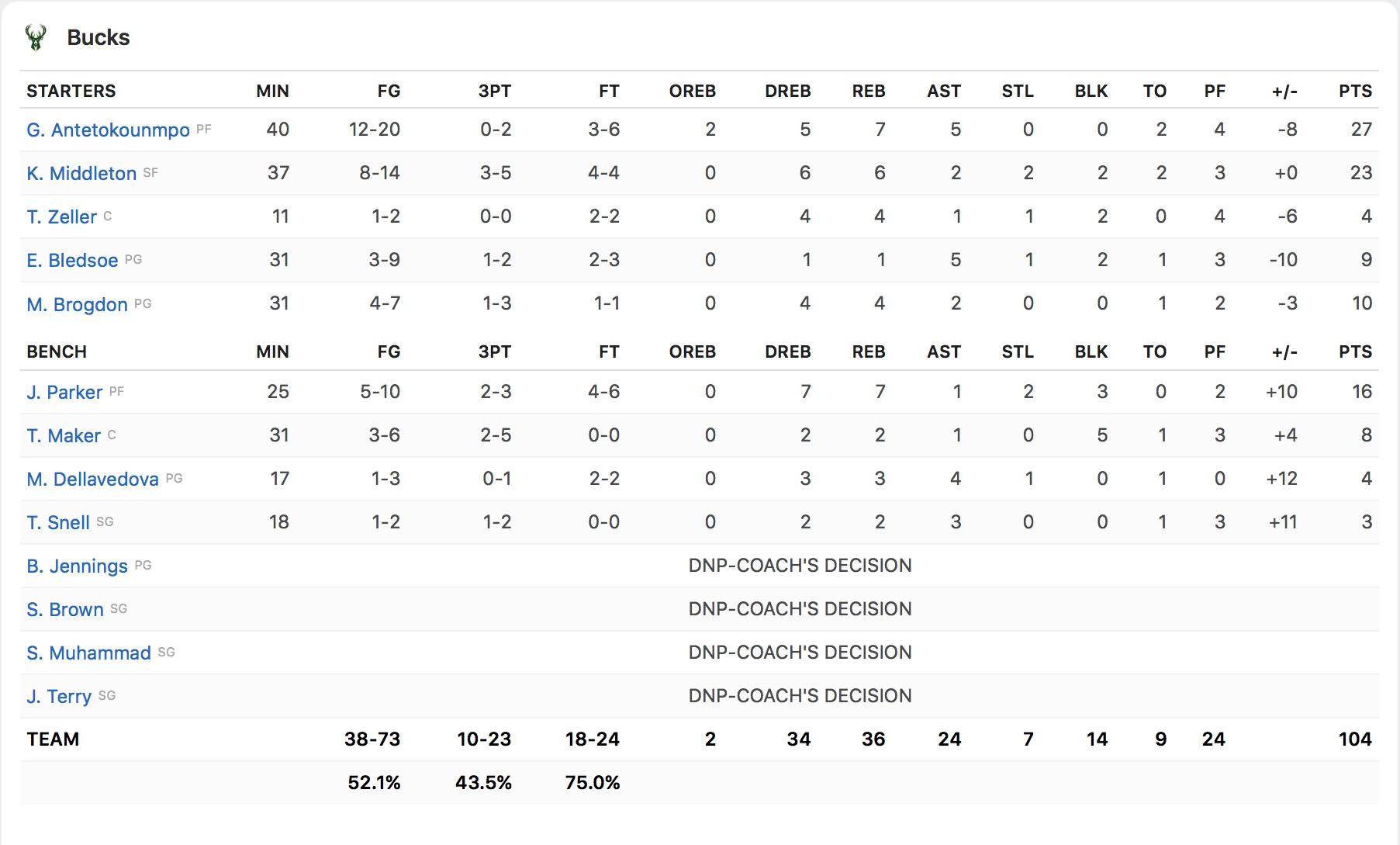 Box Score Milwaukee Bucks