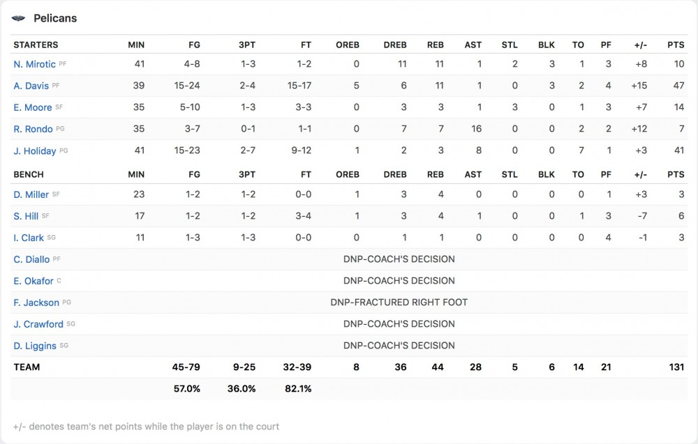 Box Score New Orleans Pelicans