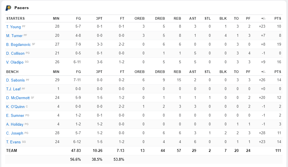 boxscore pacers 18-10-18