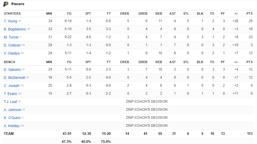 Box Score Pacers vs Bucks