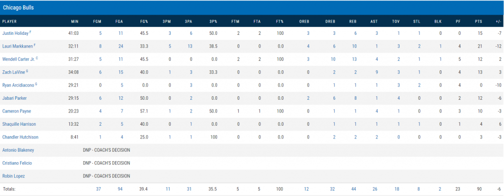 Box score chicago