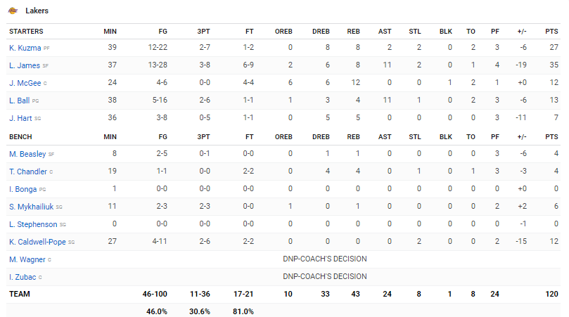 Boxscore Lakers