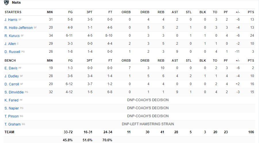 Boxscore Nets vs Pacers