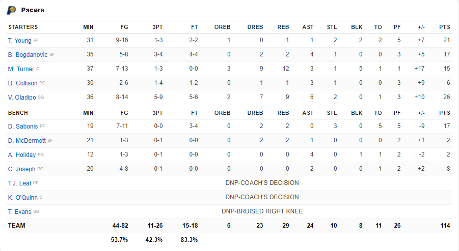 Boxscore Pacers vs Nets