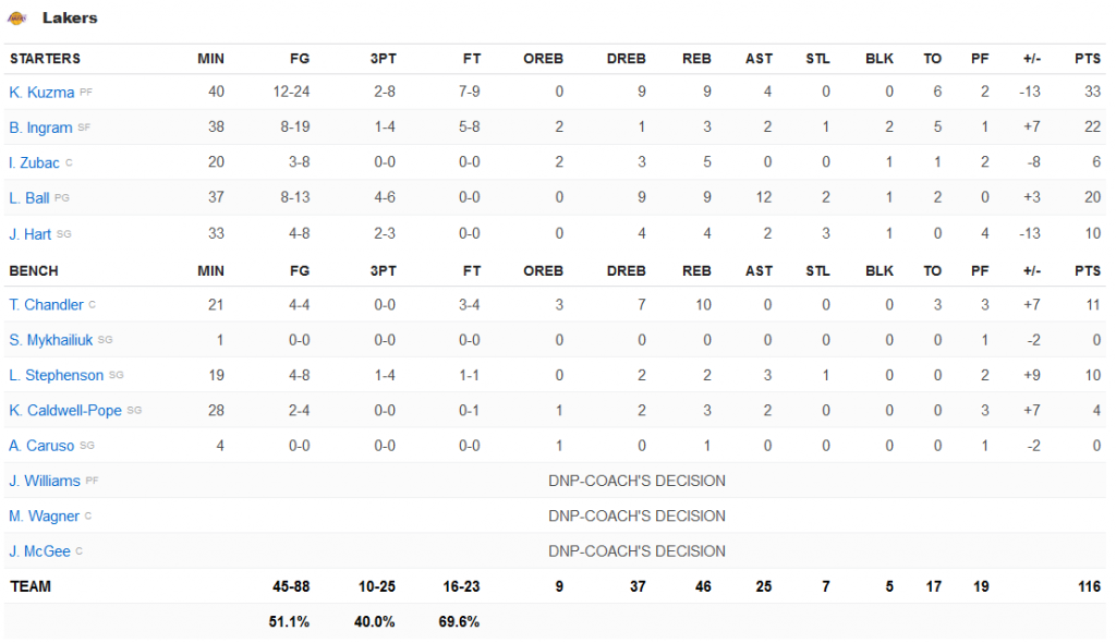Lakers stats