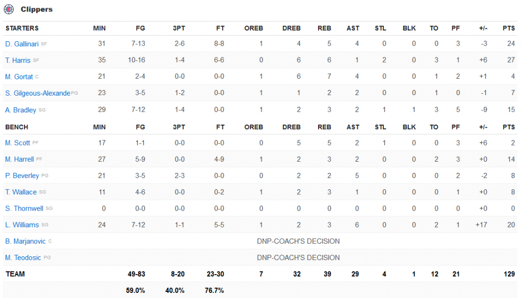 stats Clippers - pelicans