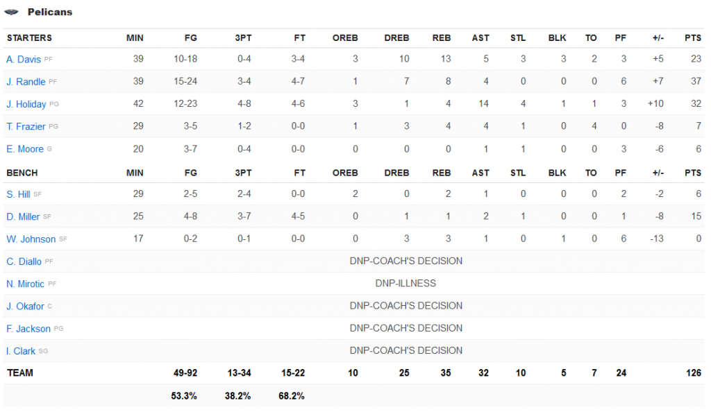 stats pelicans Clippers