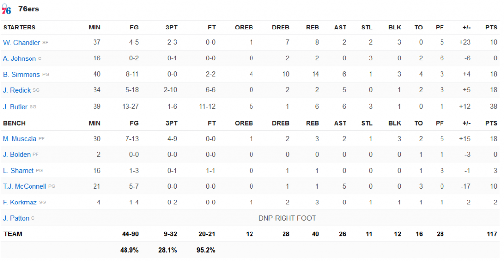 stats Sixers