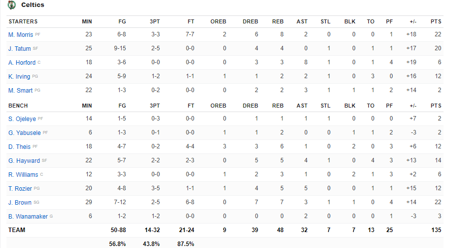Boxscore Celtics vs Pacers