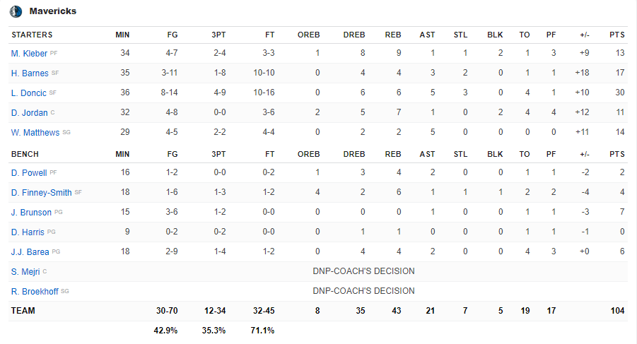 Boxscore Mavericks vs Suns