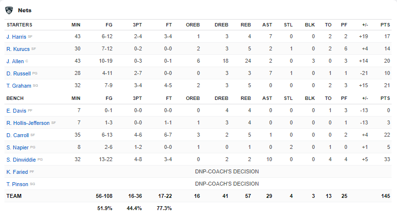 Boxscore Nets vs Rockets