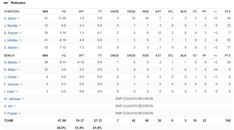 Boxscore New Orleans vs Golden State