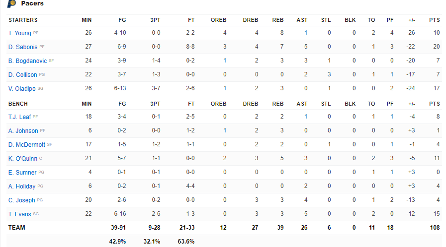 Boxscore Pacers vs Celtics