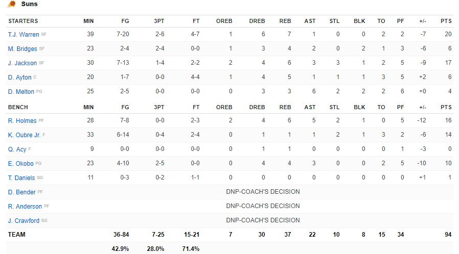 Boxscore Suns vs Mavericks