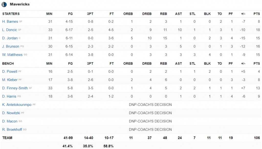 boxscore Dallas